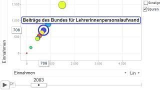 Vorschau Interaktive Budgetvisualisierung mit Google Motion Charts