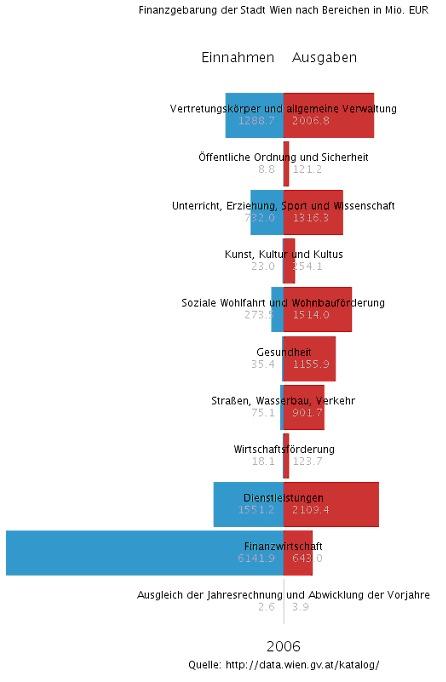 Vorschau Visualisierung Einnahmen – Ausgaben (Finanzgebarung)