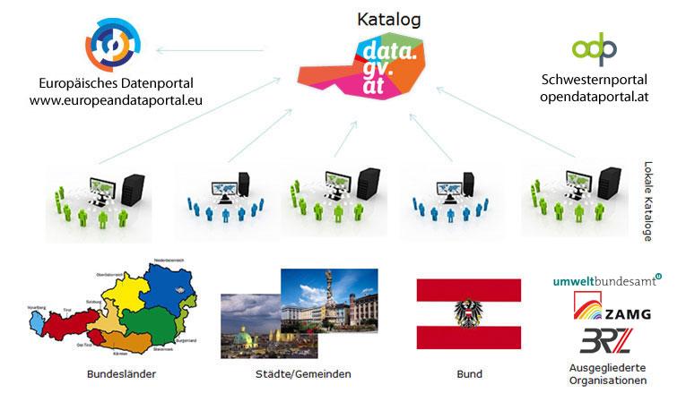 architektur-datagvat-ueberblick-mai2016v2