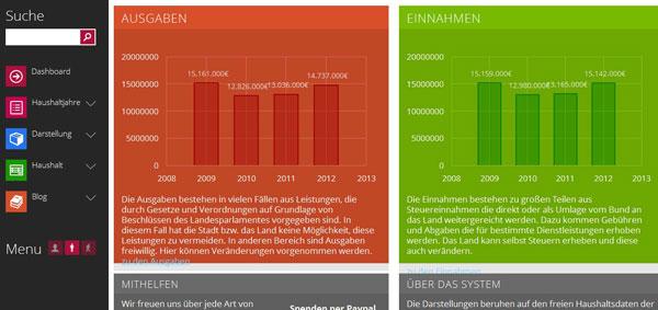 Vorschau Offener Haushalt Engerwitzdorf