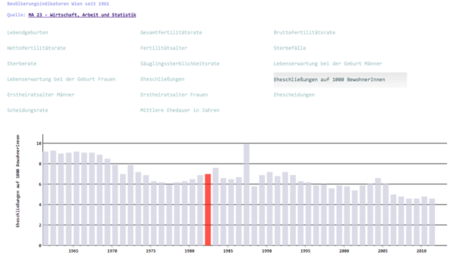 Vorschau Demographic Indicators Vienna