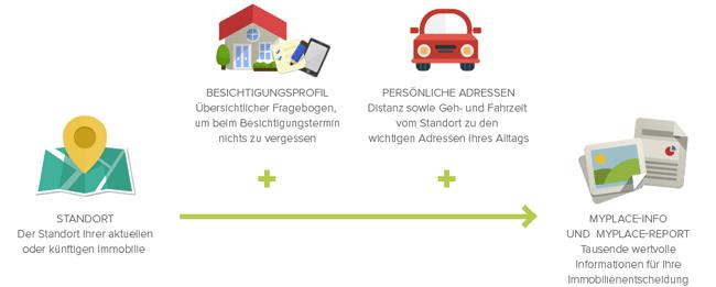 Vorschau Checkmyplace.com