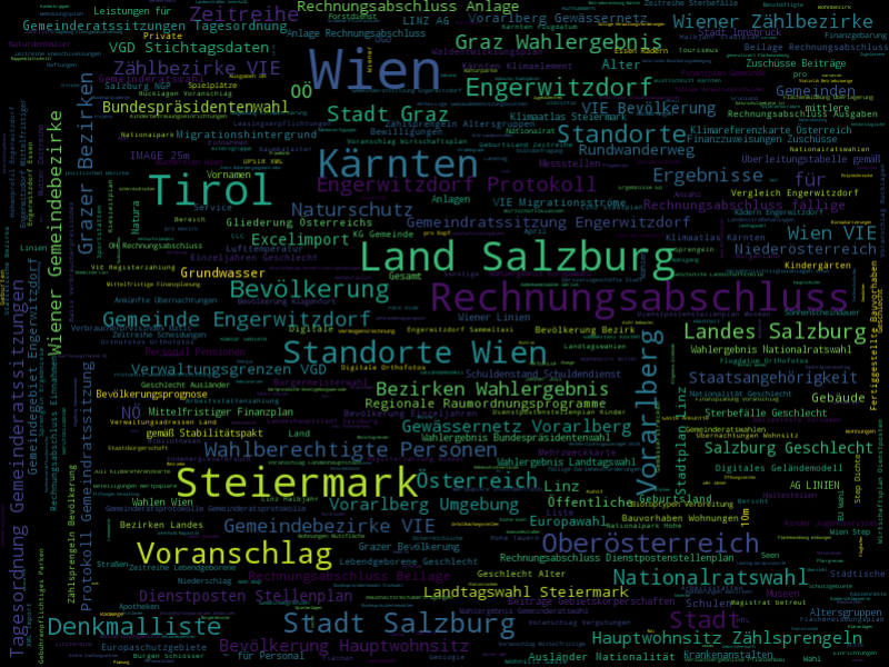 Vorschau Bird's-Eye View upon the Austrian Open Data Landscape with wordcloud