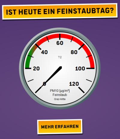 Vorschau Feinstaub Graz