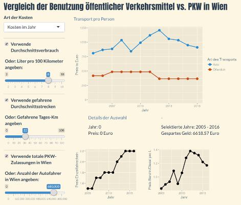 Vorschau Vergleich der Benutzung öffentlicher Verkehrsmittel vs. PKW in Wien