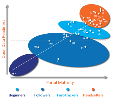European Data Maturity Report 2017