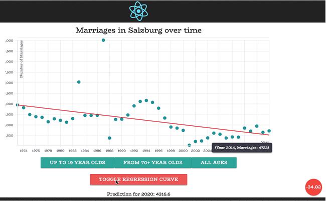 Vorschau Lineare Regression von Heiraten