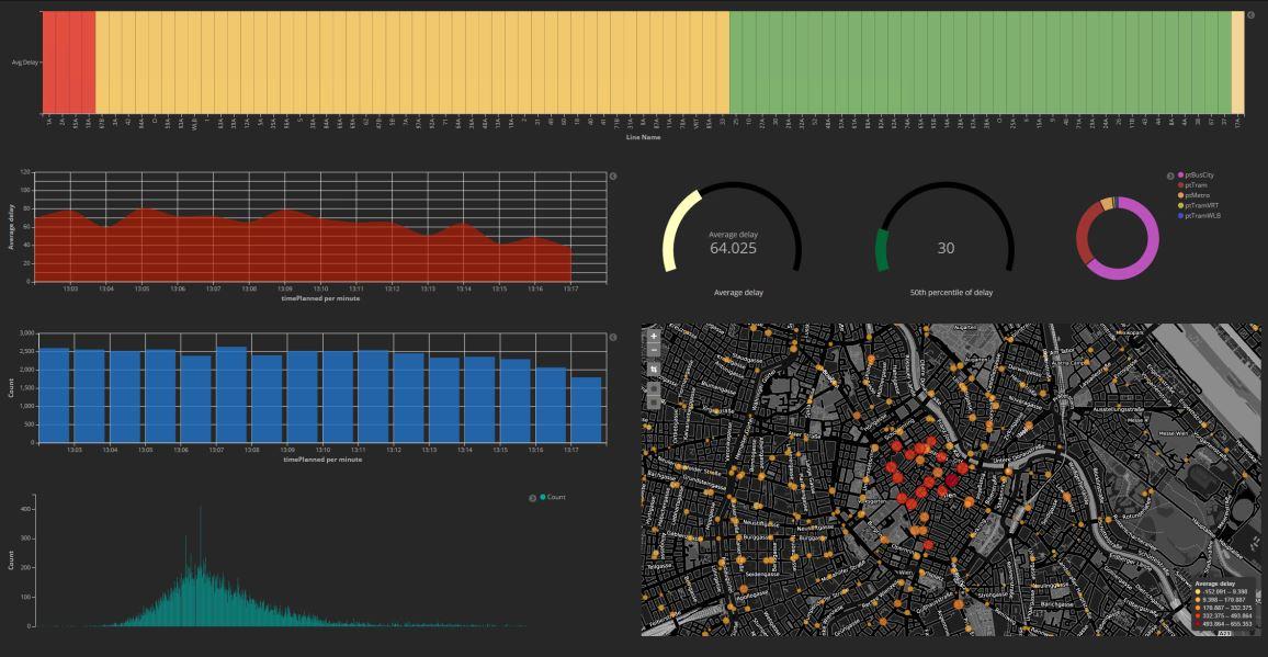 Vorschau Elasticsearch & Wiener Linien Data