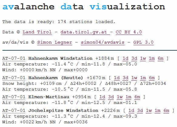 Vorschau /av/alanche /da/ta /vis/ualization