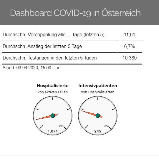 Vorschau Dashboard COVID-19 in Österreich