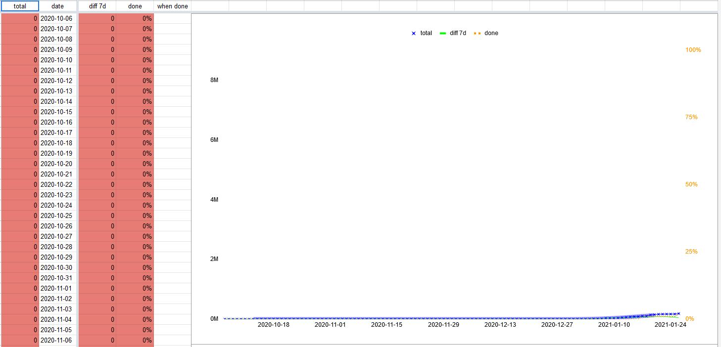 Vorschau Corona-Tabelle mit Statistiken und eigenen Vorhersagen