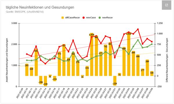 Vorschau Current Corona Statistics