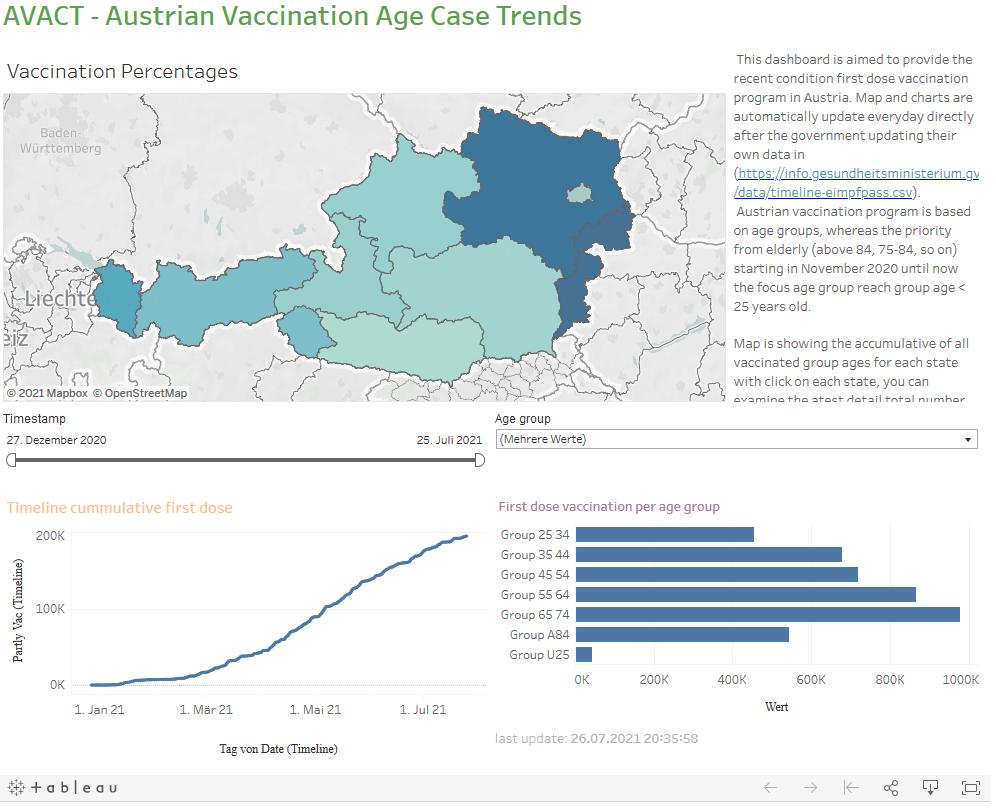 Vorschau AVACT (Austrian Vaccination Age Case Trends)
